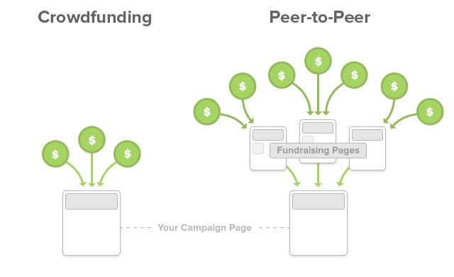 Crowdfunding - church fundraisers
