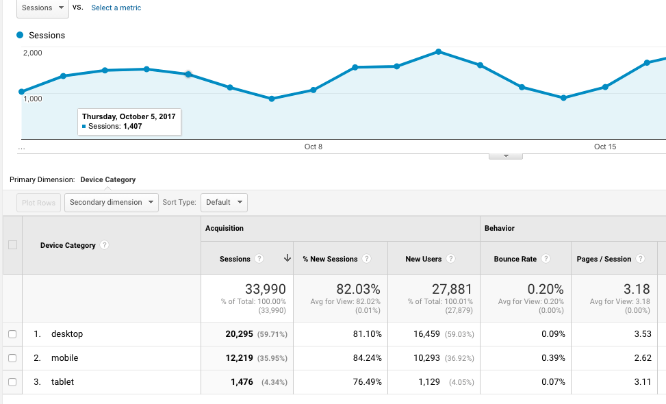 Google analytics - Free tools for nonprofits