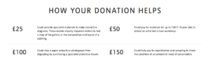 museum fundraising