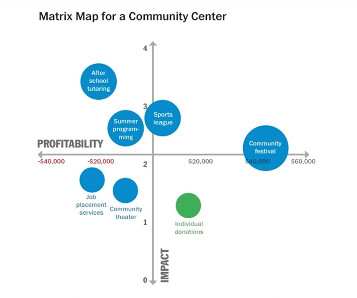 Community Center Matrix Map