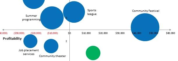 Profitability Line