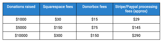 Squarespace donation fees