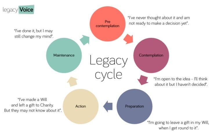Legacy fundraising tips