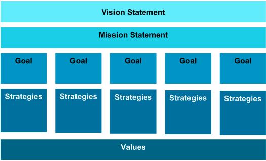 Nonprofit Vision Statement