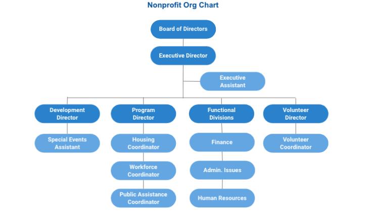 nonprofit org chart